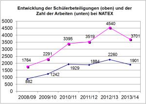Entwicklung der Schülerbeteiligungen und Zahl der Arbeiten